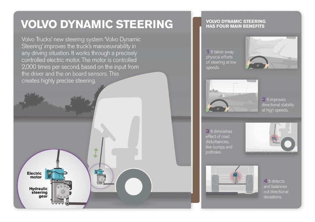 Τιμόνι-αλφάδι στο νέο Volvo FH