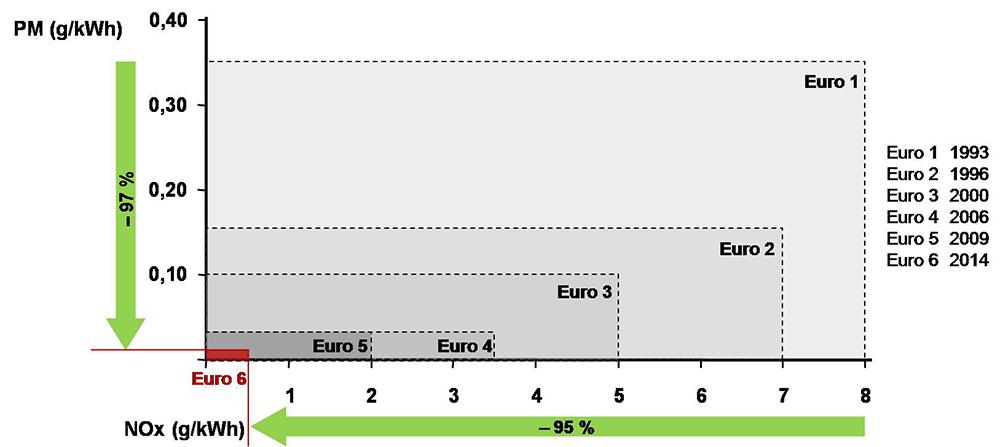 PACCAR Euro 6